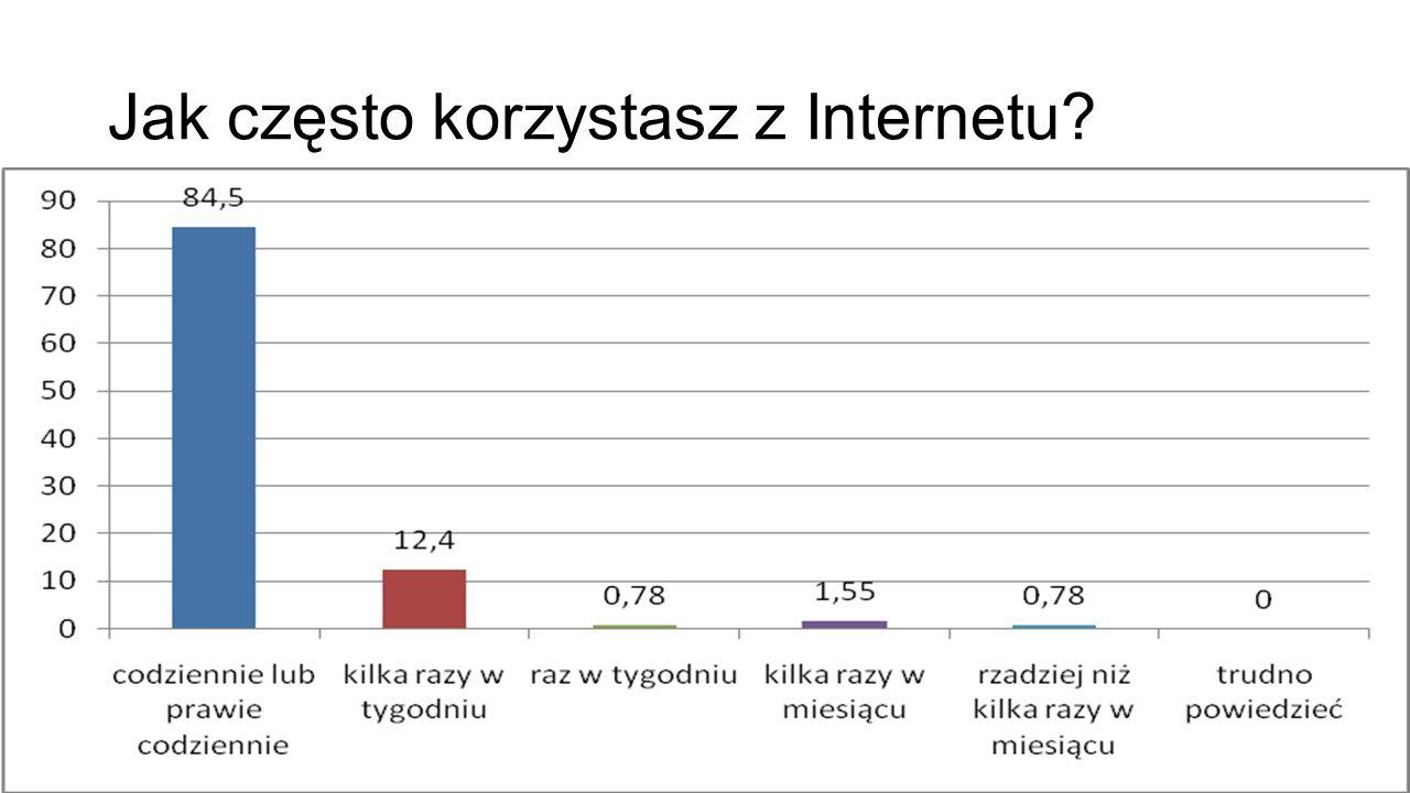 Jak często korzystasz z Internetu?