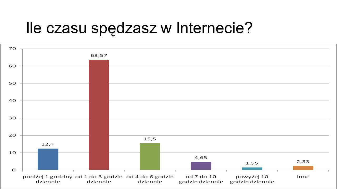Ile czasu spędzasz w Internecie?