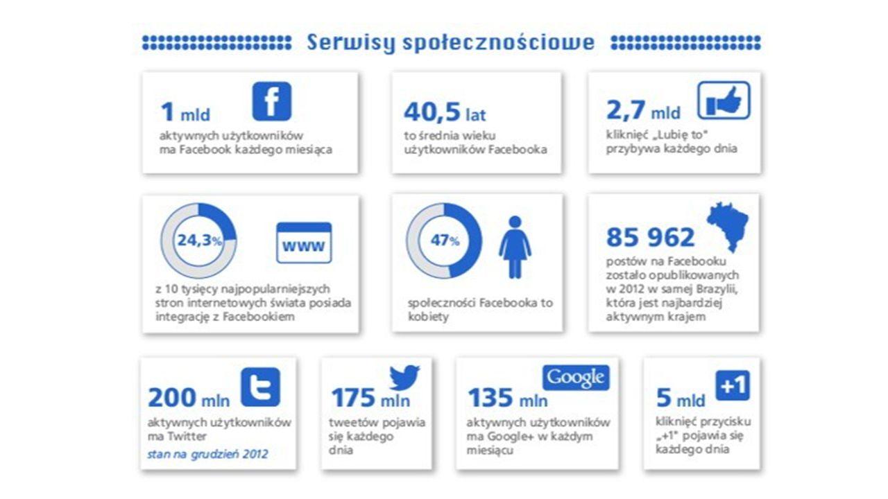 Nastolatkowie poświęcją około 50% czasu spędzanego online na korzystanie z portali społecznościowych, komunikatorów internetowych i programów pocztowych.