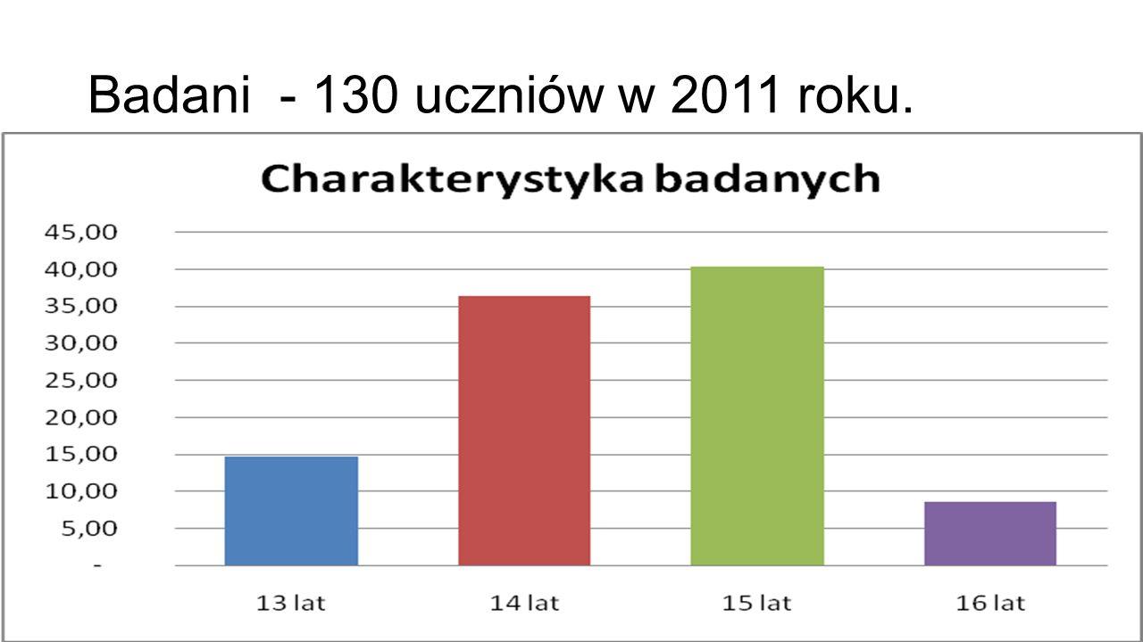 Badani - 130 uczniów w 2011 roku.