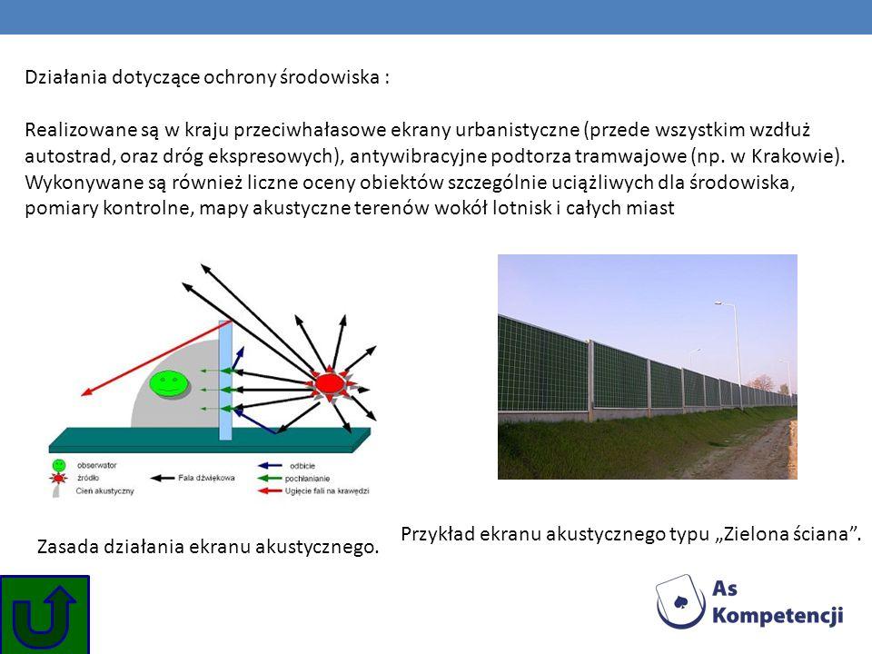 Działania dotyczące ochrony środowiska : Realizowane są w kraju przeciwhałasowe ekrany urbanistyczne (przede wszystkim wzdłuż autostrad, oraz dróg eks