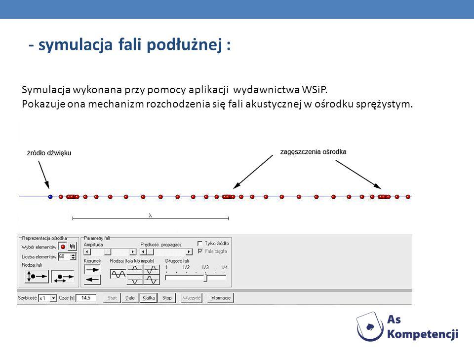 - symulacja fali podłużnej : Symulacja wykonana przy pomocy aplikacji wydawnictwa WSiP. Pokazuje ona mechanizm rozchodzenia się fali akustycznej w ośr