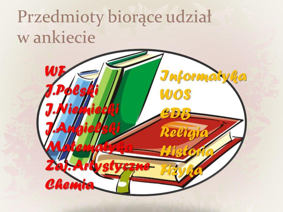 Przedmioty biorące udział w ankiecie WFJ.PolskiJ.NiemieckiJ.AngielskiMatematyka Zaj. Artystyczne Chemia