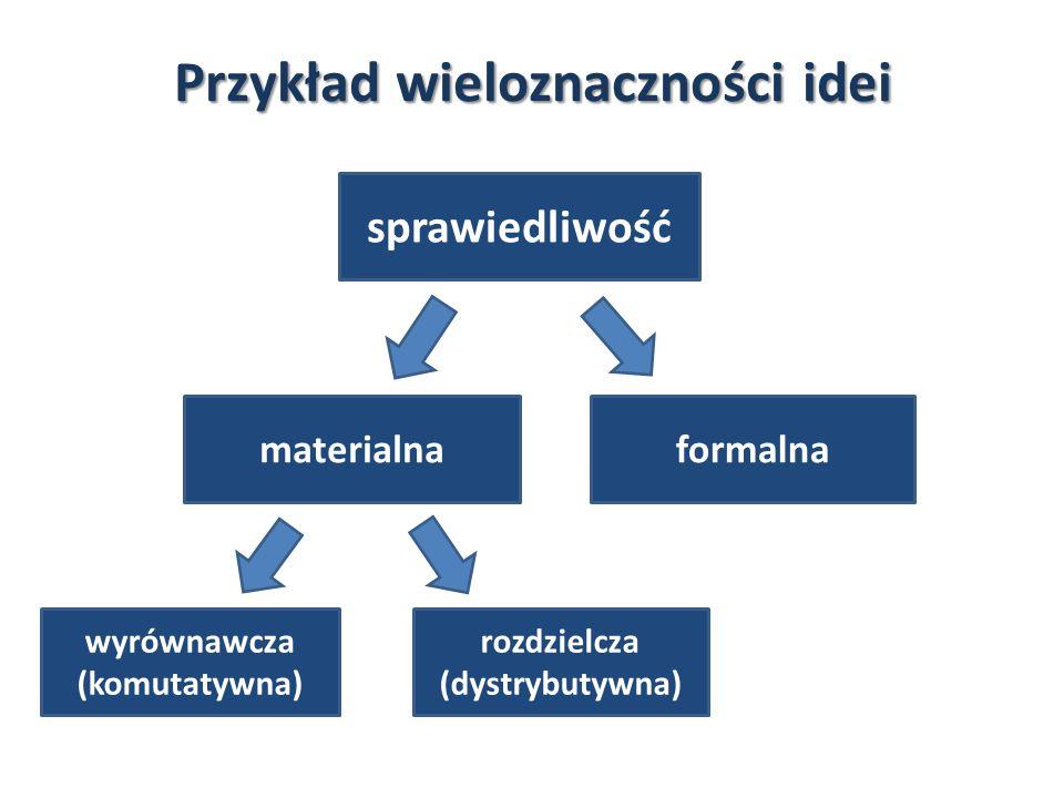 Przykład wieloznaczności idei sprawiedliwość materialnaformalna wyrównawcza (komutatywna) rozdzielcza (dystrybutywna)