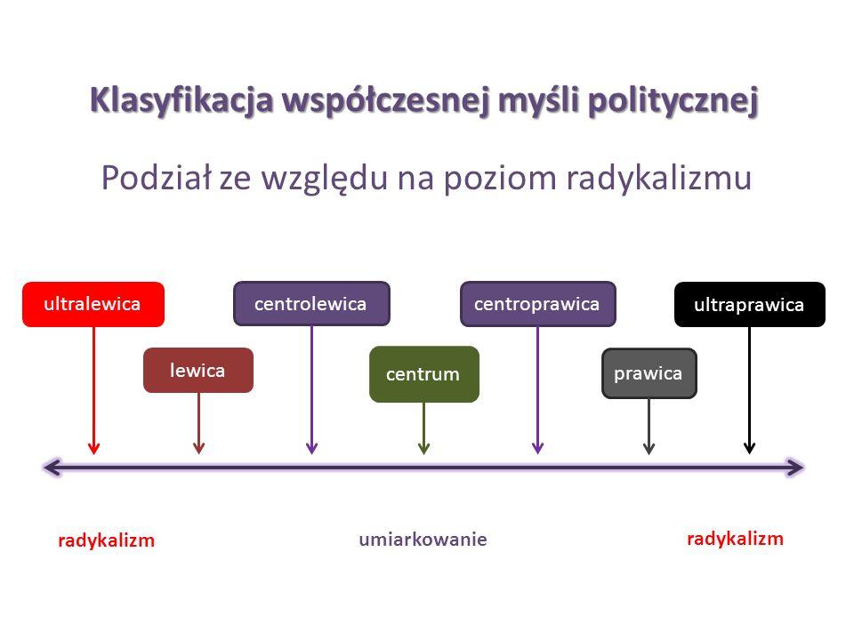 Klasyfikacja współczesnej myśli politycznej Podział ze względu na poziom radykalizmu centrum centroprawica centrolewica lewica ultralewica prawica ult