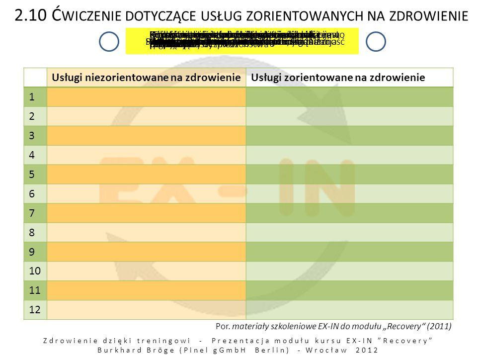 Zdrowienie dzięki treningowi - Prezentacja modułu kursu EX-IN Recovery Burkhard Bröge (Pinel gGmbH Berlin) - Wrocław 2012 2.10 Ć WICZENIE DOTYCZĄCE USŁUG ZORIENTOWANYCH NA ZDROWIENIE Usługi niezorientowane na zdrowienieUsługi zorientowane na zdrowienie 1 2 3 4 5 6 7 8 9 10 11 12 Fokus na stanie, zorientowanie na problemie Lekarstwa są pierwszorzędnymi środkamiMałe oczekiwania, brak nadziei Poszukiwanie sensu, zorientowanie na rozwiązanie Stabilność; utrzymanie jako cel Nadzieja i wiele oczekiwańIzolacja społeczna; centra leczenia Podejście w leczeniu jedno rozwiązanie jest dobre dla wszystkich Celem jest zdrowienie Różnorodność ofert terapeutycznych (i temu podobnych) Oczekiwanie podporządkowania, środki przymusu Zdystansowanie profesjonalistów, brak emocji Integracja społeczna ze społecznościąLekarstwa to jedna z wielu metodParadygmat chroniczności Fokus na symptomach, podatność na zagrożenia Wspomaganie odporności, samoorganizacja Korzystający jest chroniony przed próbą i pomyłką Korzystający + osoby bliskie = jednostka zdrowiejąca Proces zdrowienia, ciągłość Osoby dotknięte chorobą coś ryzykują; prawo do poczucia bezpieczeństwa Fokus na leczeniu farmakologicznymPeer support i samopomocSamostanowienie; kryt.