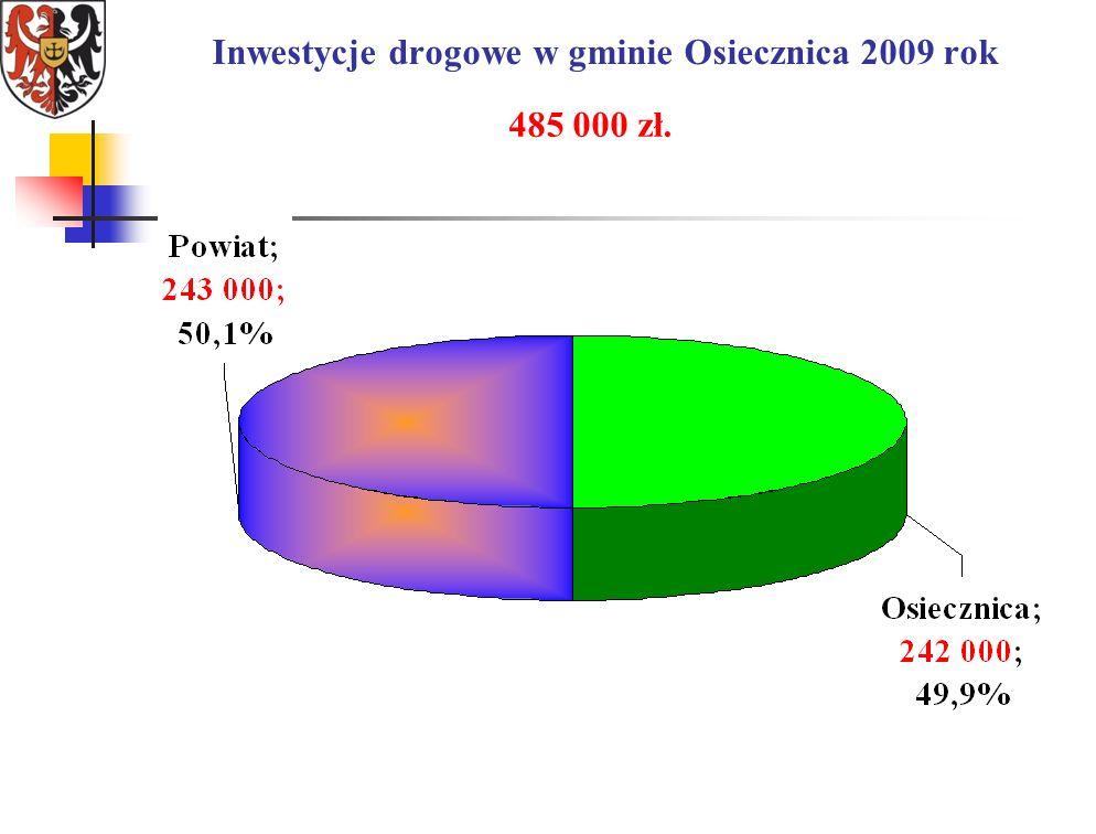 Inwestycje drogowe w gminie Osiecznica 2009 rok 485 000 zł.