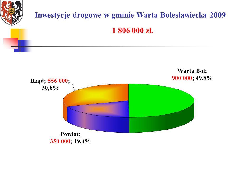 Inwestycje drogowe w gminie Warta Bolesławiecka 2009 1 806 000 zł.