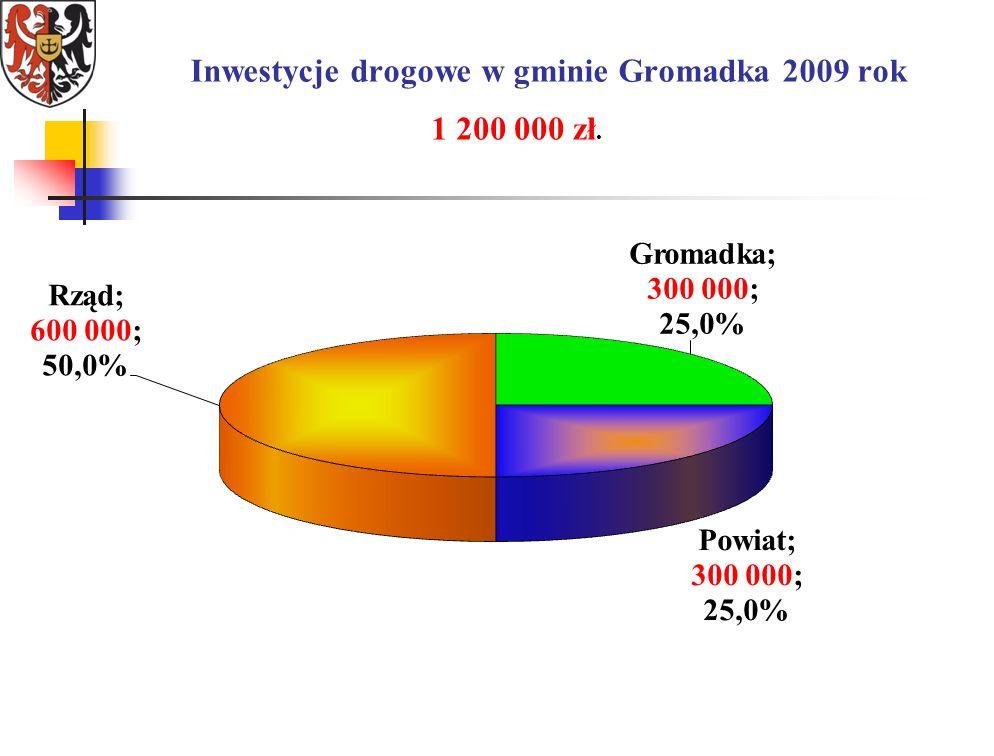 Inwestycje drogowe w gminie Gromadka 2009 rok 1 200 000 zł.