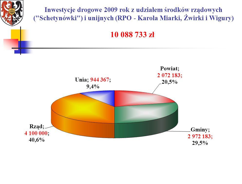 Inwestycje drogowe 2009 rok z udziałem środków rządowych ( Schetynówki ) i unijnych (RPO - Karola Miarki, Żwirki i Wigury) 10 088 733 zł