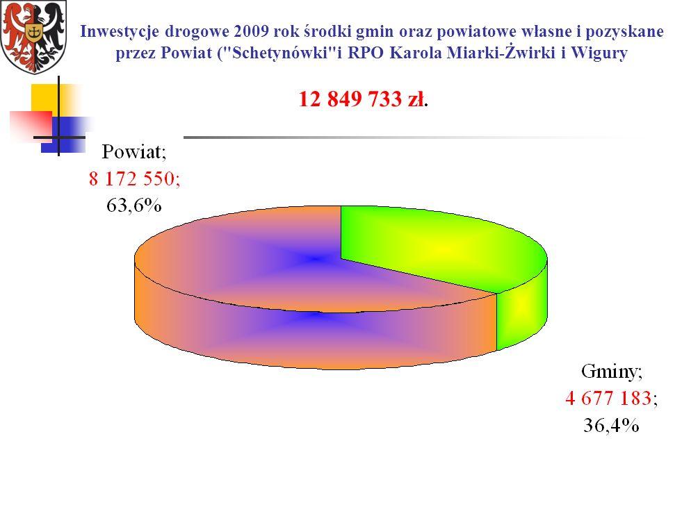 Inwestycje drogowe 2009 rok środki gmin oraz powiatowe własne i pozyskane przez Powiat ( Schetynówki i RPO Karola Miarki-Żwirki i Wigury 12 849 733 zł.
