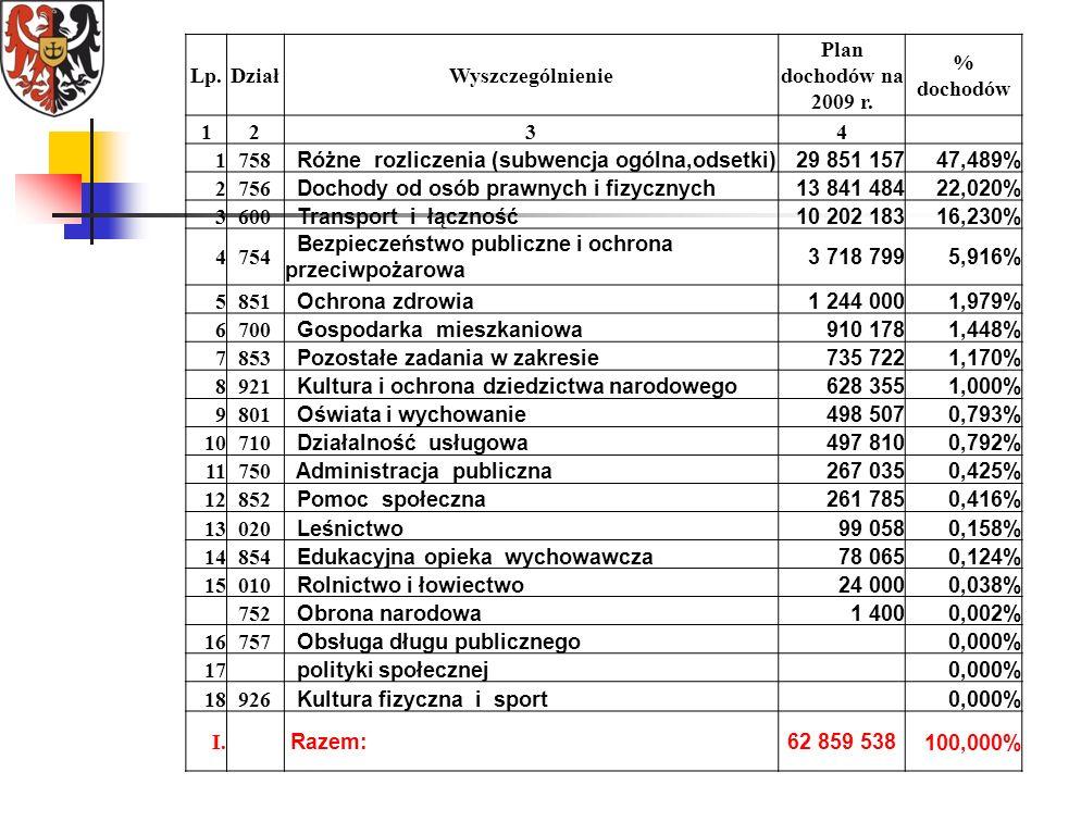 Lp.DziałWyszczególnienie Plan dochodów na 2009 r.