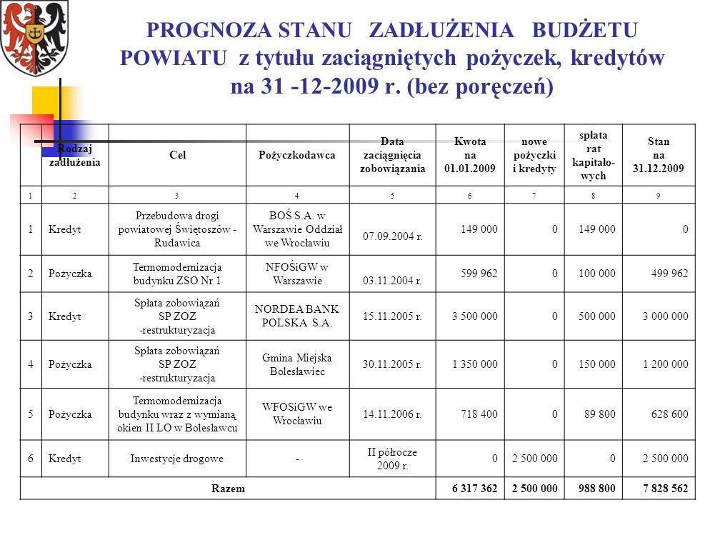 PROGNOZA STANU ZADŁUŻENIA BUDŻETU POWIATU z tytułu zaciągniętych pożyczek, kredytów na 31 -12-2009 r.