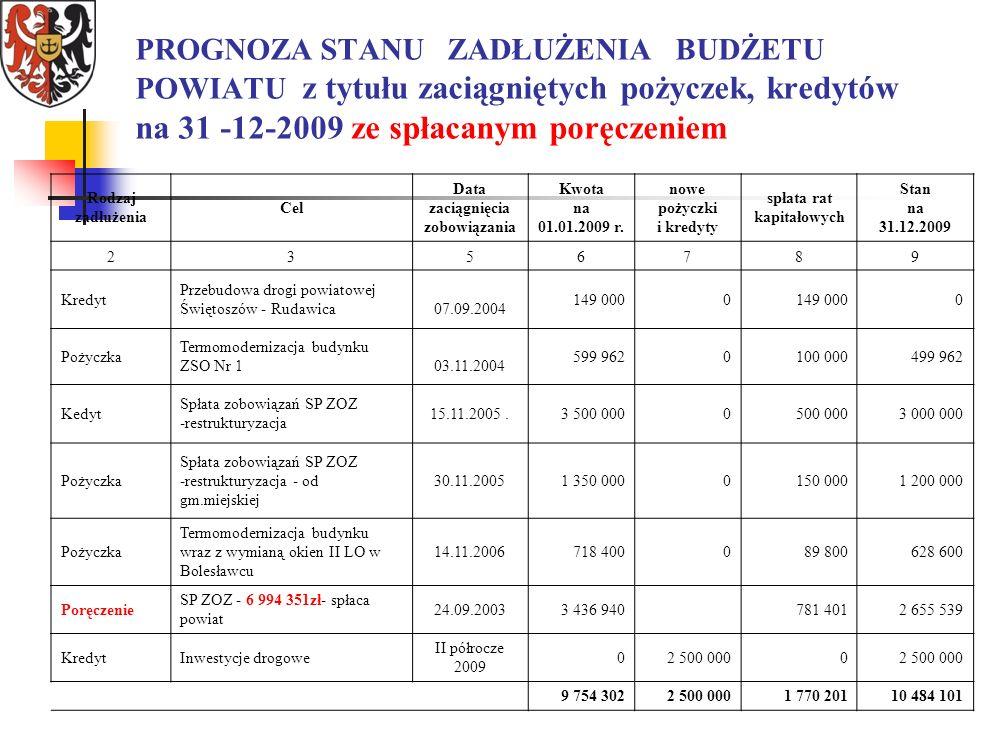 PROGNOZA STANU ZADŁUŻENIA BUDŻETU POWIATU z tytułu zaciągniętych pożyczek, kredytów na 31 -12-2009 ze spłacanym poręczeniem Rodzaj zadłużenia Cel Data zaciągnięcia zobowiązania Kwota na 01.01.2009 r.