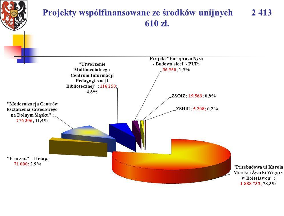 Projekty współfinansowane ze środków unijnych 2 413 610 zł.