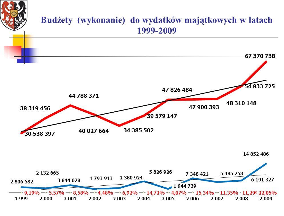 Budżety (wykonanie) do wydatków majątkowych w latach 1999-2009