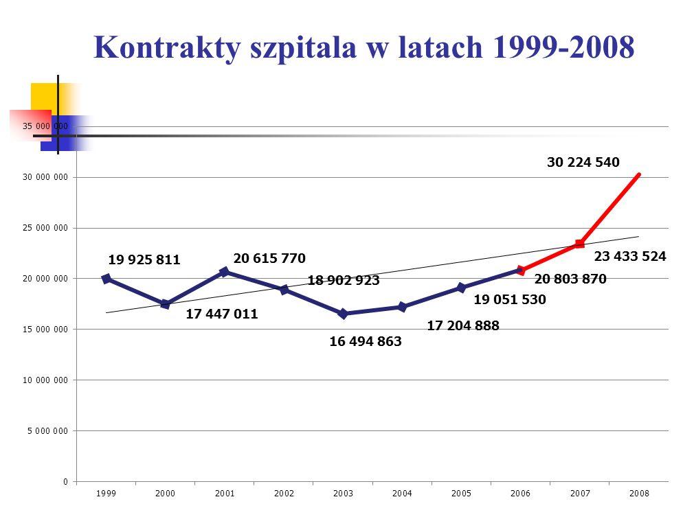 Kontrakty szpitala w latach 1999-2008