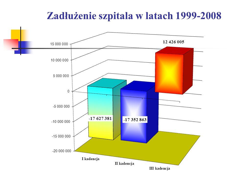 Zadłużenie szpitala w latach 1999-2008
