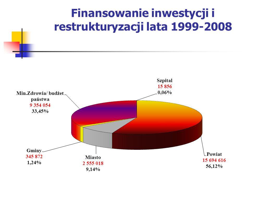 Finansowanie inwestycji i restrukturyzacji lata 1999-2008
