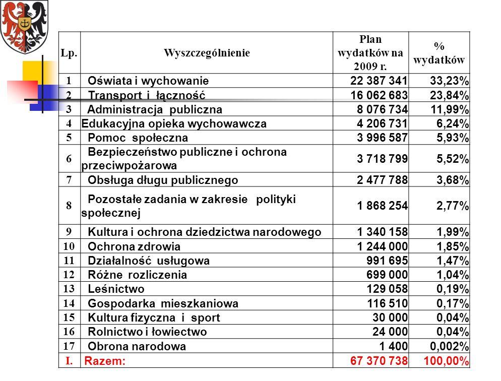 Lp.Wyszczególnienie Plan wydatków na 2009 r.