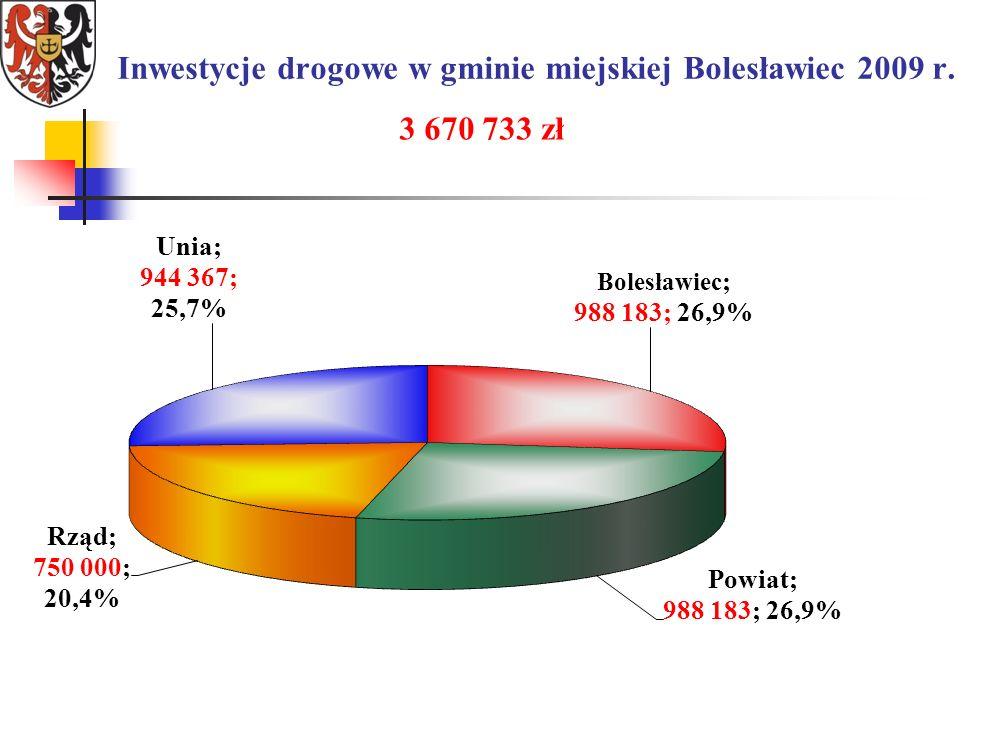 Inwestycje drogowe w gminie miejskiej Bolesławiec 2009 r. 3 670 733 zł