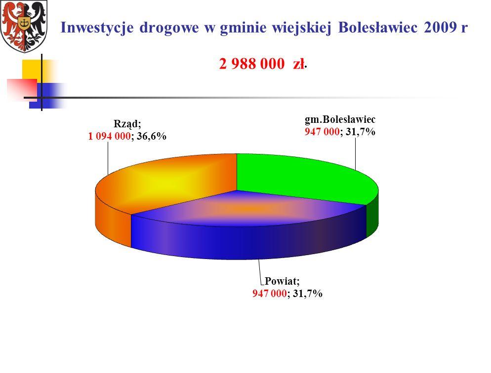 Inwestycje drogowe w gminie wiejskiej Bolesławiec 2009 r 2 988 000 zł.