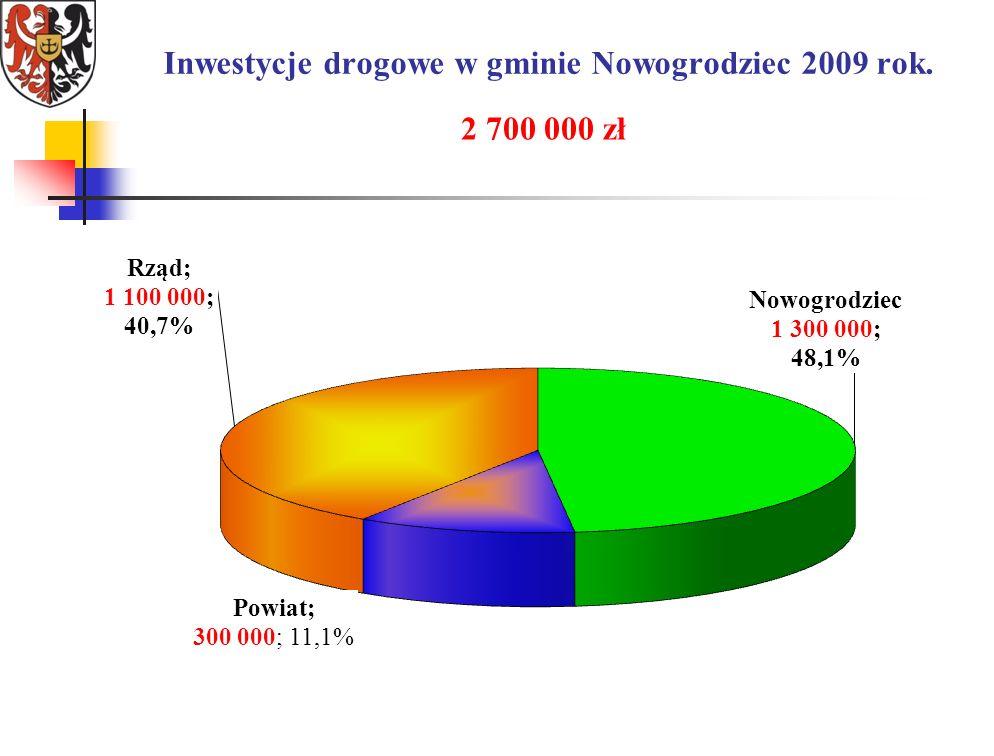 Inwestycje drogowe w gminie Nowogrodziec 2009 rok. 2 700 000 zł