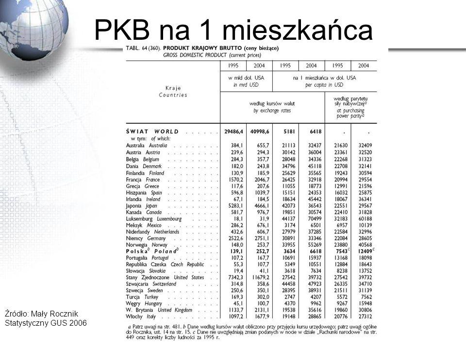 Analfabetyzm Źródło: Atlas Geograficzny.Świat. Polska, Wyd.