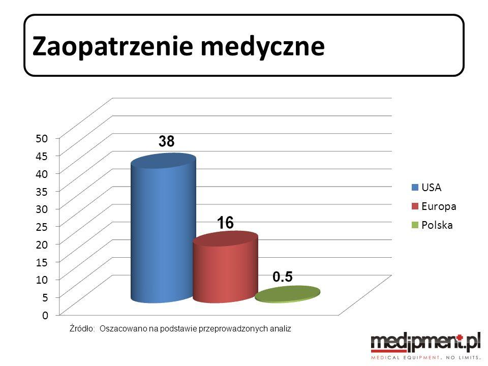 Zaopatrzenie medyczne Źródło: Oszacowano na podstawie przeprowadzonych analiz