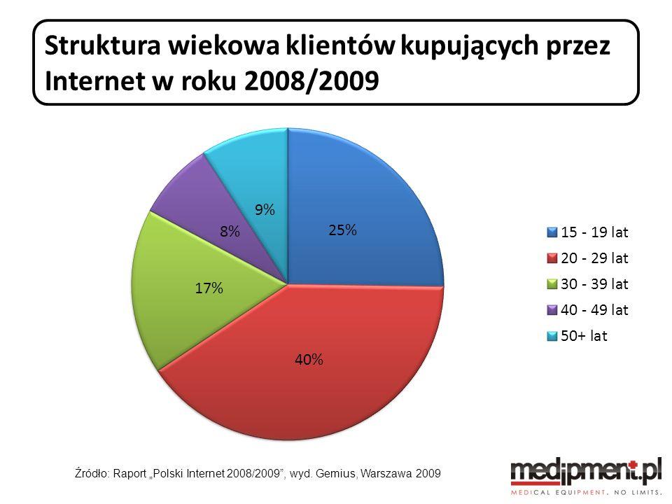 Struktura wiekowa klientów kupujących przez Internet w roku 2008/2009 Źródło: Raport Polski Internet 2008/2009, wyd. Gemius, Warszawa 2009