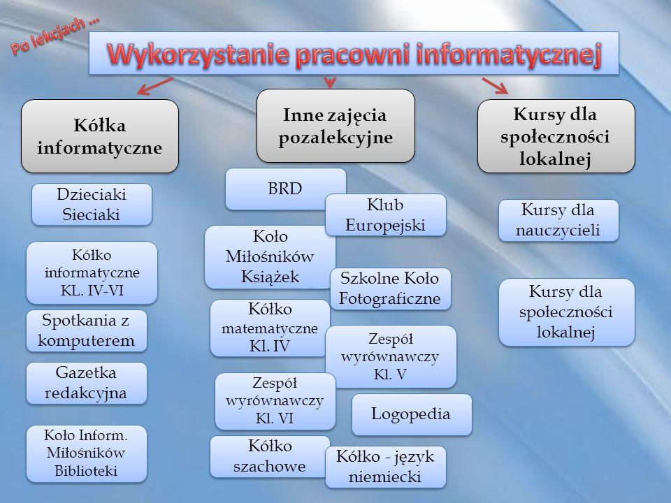 Kółka informatyczne Inne zajęcia pozalekcyjne Kursy dla społeczności lokalnej Kółko informatyczne KL. IV-VI Kółko informatyczne KL. IV-VI Dzieciaki Si