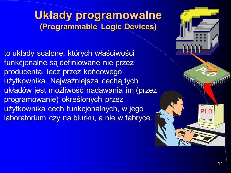 14 Układy programowalne (Programmable Logic Devices) PLD to układy scalone, których właściwości funkcjonalne są definiowane nie przez producenta, lecz