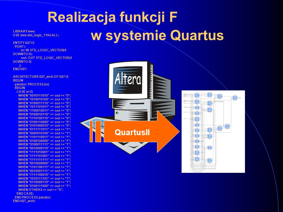 Realizacja funkcji F w systemie Quartus QuartusII LIBRARY ieee; USE ieee.std_logic_1164.ALL; ENTITY tl27 IS PORT ( in: IN STD_LOGIC_VECTOR(9 DOWNTO 0); out: OUT STD_LOGIC_VECTOR(0 DOWNTO 0) ); END tl27; ARCHITECTURE tl27_arch OF tl27 IS BEGIN pandor: PROCESS (in) BEGIN CASE in IS WHEN 0010111010 => out <= 0 ; WHEN 1010010100 => out <= 0 ; WHEN 0100011110 => out <= 0 ; WHEN 1011101011 => out <= 0 ; WHEN 1100010011 => out <= 0 ; WHEN 0100010110 => out <= 0 ; WHEN 1110100110 => out <= 0 ; WHEN 0100110000 => out <= 0 ; WHEN 0101000010 => out <= 0 ; WHEN 0111111011 => out <= 1 ; WHEN 0000010100 => out <= 1 ; WHEN 1101110011 => out <= 1 ; WHEN 0100100000 => out <= 1 ; WHEN 0100011111 => out <= 1 ; WHEN 0010000110 => out <= 1 ; WHEN 1111010001 => out <= 1 ; WHEN 1111101001 => out <= 1 ; WHEN 1111111111 => out <= 1 ; WHEN 0010000000 => out <= 1 ; WHEN 1101100111 => out <= 1 ; WHEN 0010001111 => out <= 1 ; WHEN 1111100010 => out <= 1 ; WHEN 1010111101 => out <= 1 ; WHEN 0110000110 => out <= 1 ; WHEN 0100111000 => out <= 1 ; WHEN OTHERS => out <= 0 ; END CASE; END PROCESS pandor; END tl27_arch;