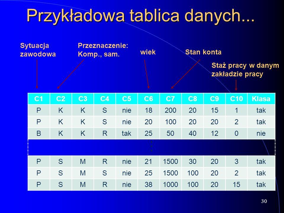 Przykładowa tablica danych... C1C2C3C4C5C6C7C8C9C10Klasa PKKSnie1820020151tak PKKSnie2010020 2tak BKKR 255040120nie PSMRnie21150030203tak PSMSnie25150