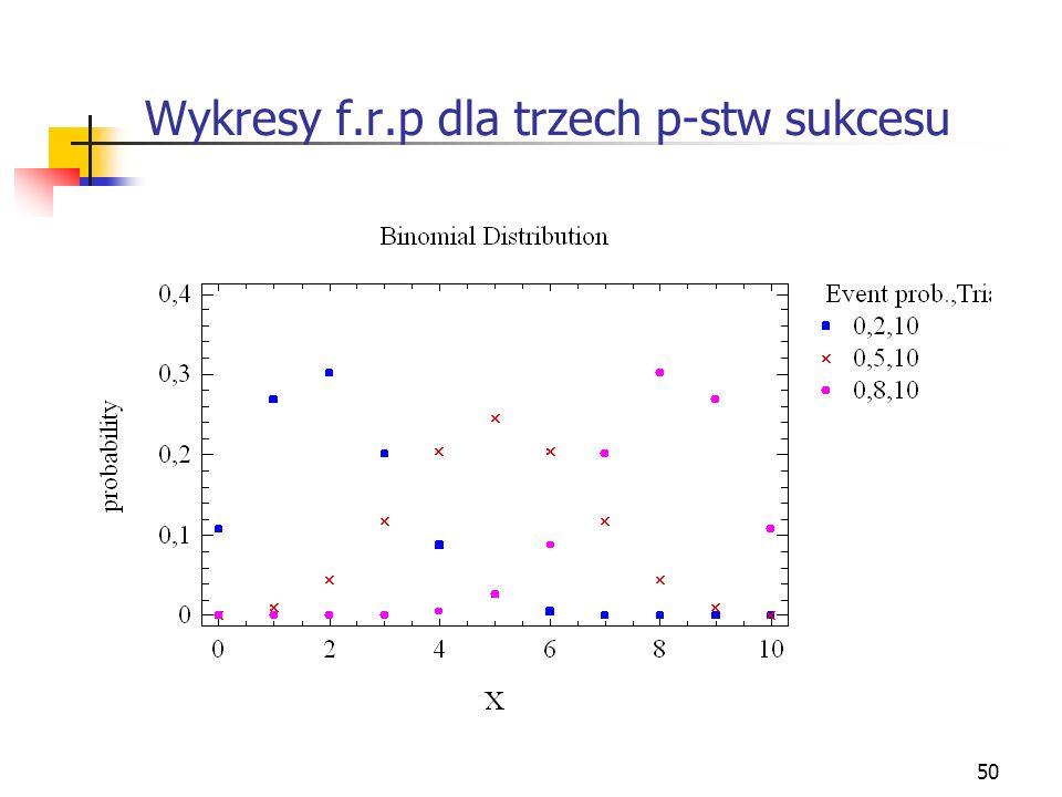 50 Wykresy f.r.p dla trzech p-stw sukcesu