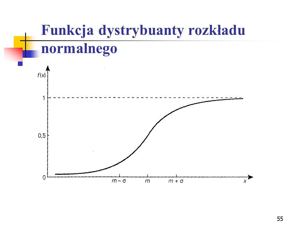 55 Funkcja dystrybuanty rozkładu normalnego