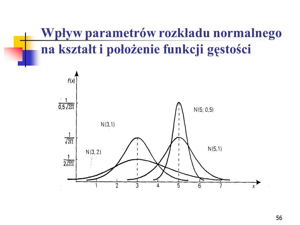 56 Wpływ parametrów rozkładu normalnego na kształt i położenie funkcji gęstości