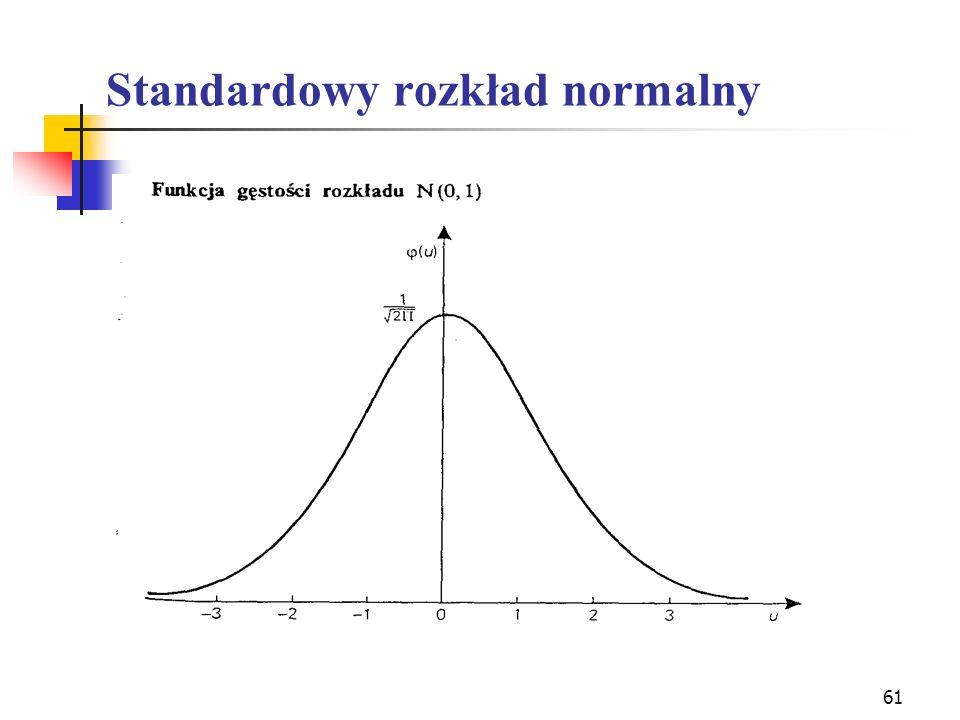 61 Standardowy rozkład normalny