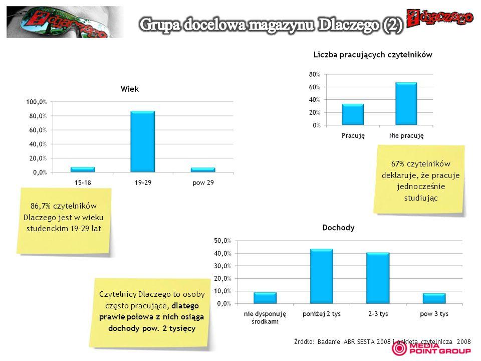 Źródło: Badanie ABR SESTA 2008 i ankieta czytelnicza 2008 86,7% czytelników Dlaczego jest w wieku studenckim 19-29 lat 67% czytelników deklaruje, że p