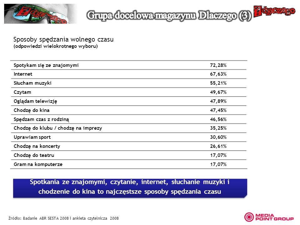 Sposoby spędzania wolnego czasu (odpowiedzi wielokrotnego wyboru) Źródło: Badanie ABR SESTA 2008 i ankieta czytelnicza 2008 Spotkania ze znajomymi, cz