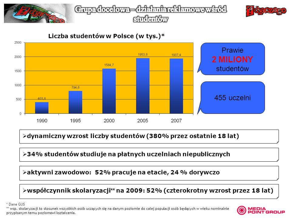 Liczba studentów w Polsce (w tys.)* 34% studentów studiuje na płatnych uczelniach niepublicznych dynamiczny wzrost liczby studentów (380% przez ostatn