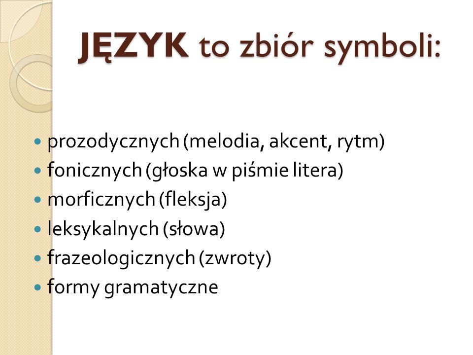 JĘZYK to zbiór symboli: prozodycznych (melodia, akcent, rytm) fonicznych (głoska w piśmie litera) morficznych (fleksja) leksykalnych (słowa) frazeolog