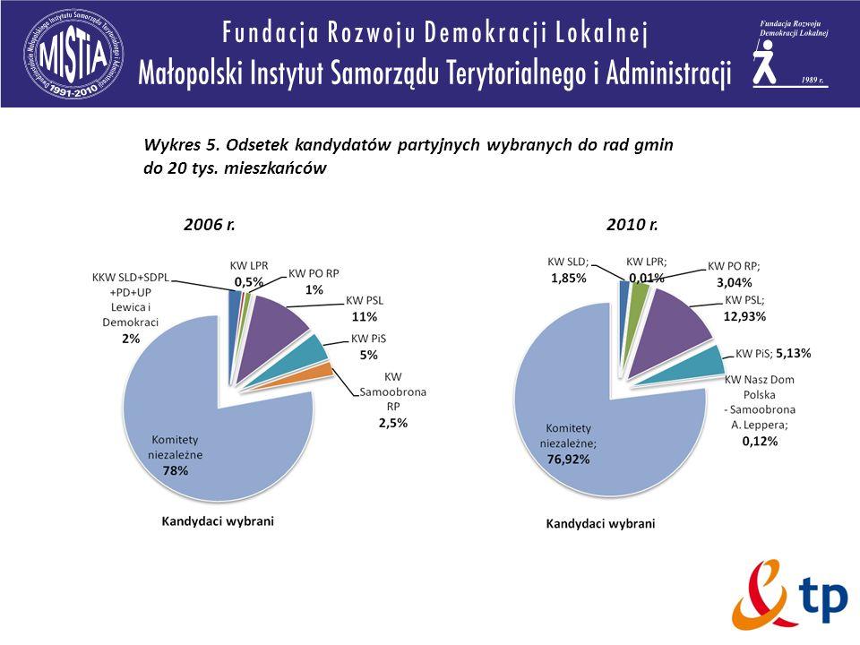 2006 r.2010 r. Wykres 5. Odsetek kandydatów partyjnych wybranych do rad gmin do 20 tys. mieszkańców