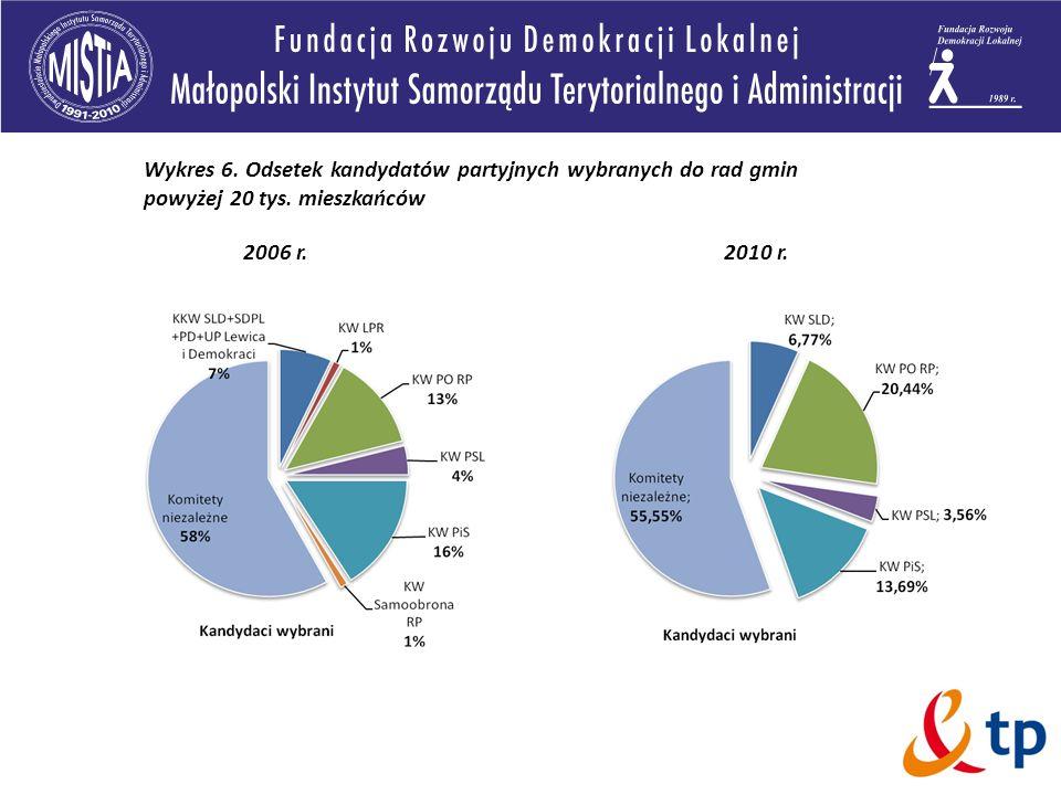 Wykres 6. Odsetek kandydatów partyjnych wybranych do rad gmin powyżej 20 tys. mieszkańców 2006 r.2010 r.