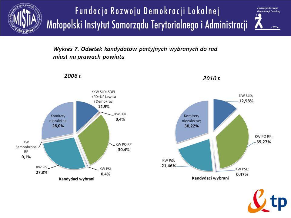 2006 r. 2010 r. Wykres 7. Odsetek kandydatów partyjnych wybranych do rad miast na prawach powiatu