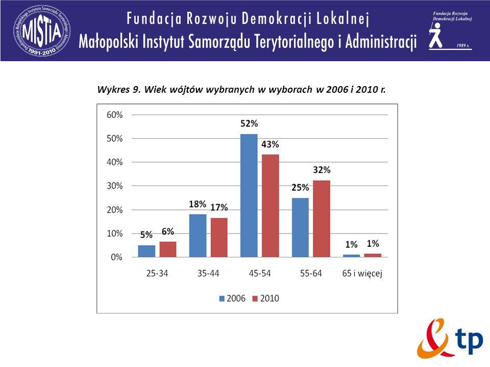 Wykres 9. Wiek wójtów wybranych w wyborach w 2006 i 2010 r.