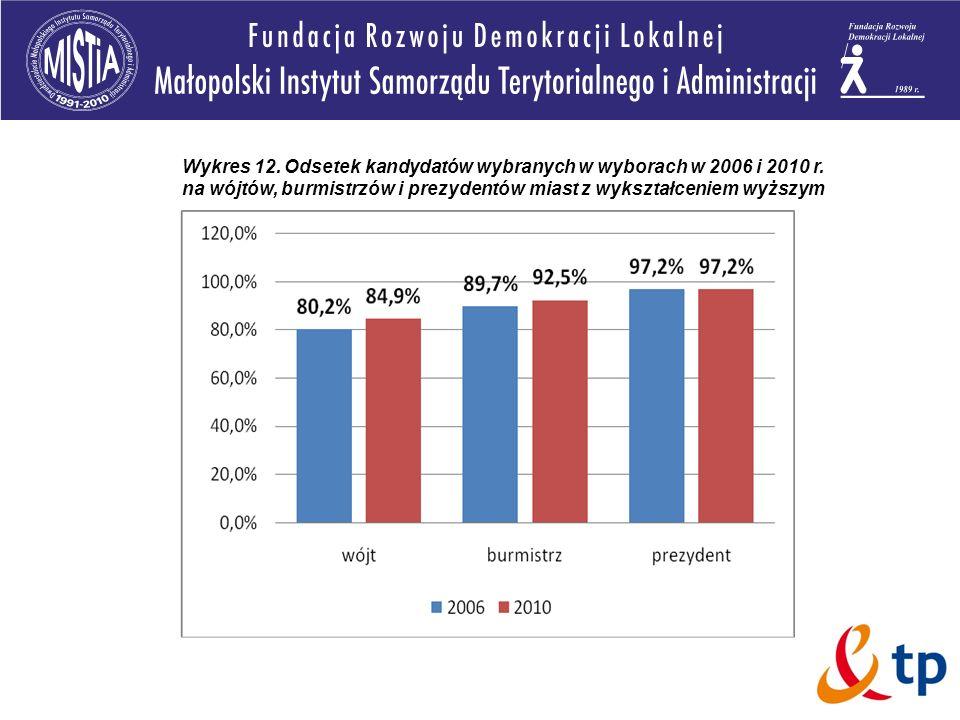 Wykres 12. Odsetek kandydatów wybranych w wyborach w 2006 i 2010 r. na wójtów, burmistrzów i prezydentów miast z wykształceniem wyższym