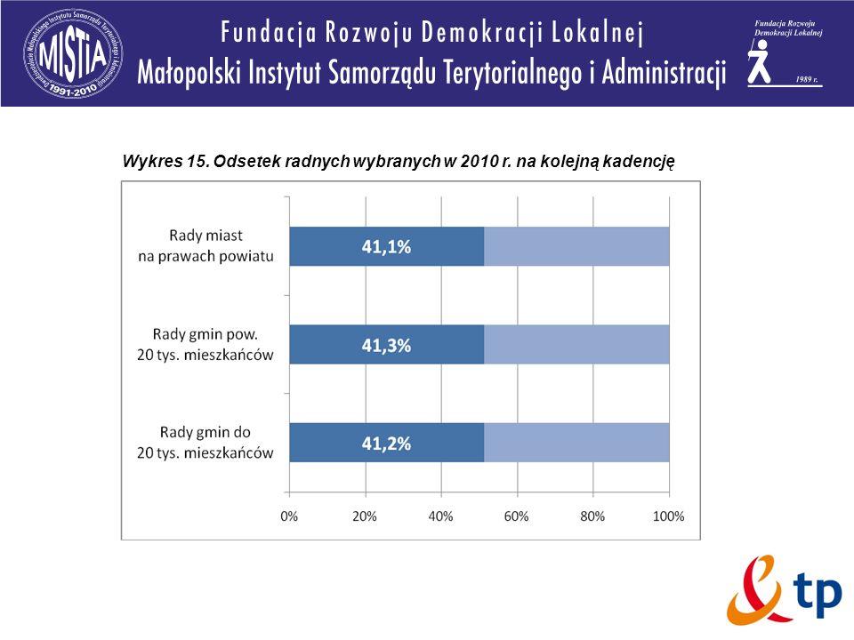 Wykres 15. Odsetek radnych wybranych w 2010 r. na kolejną kadencję