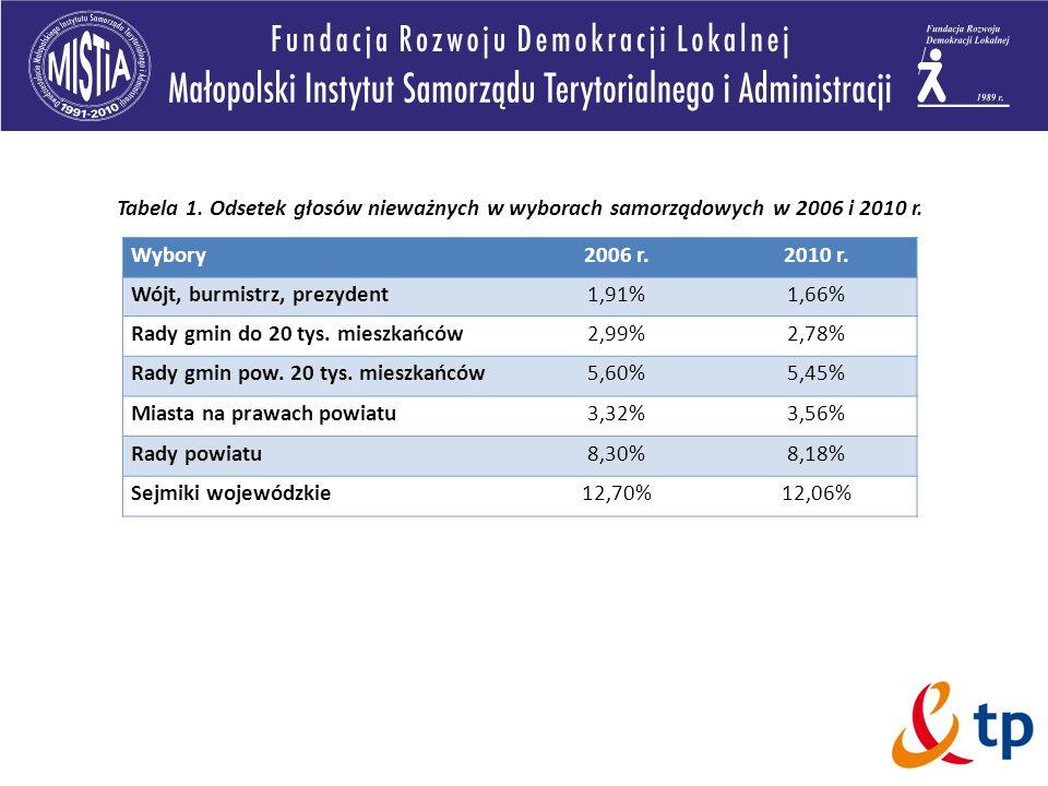 Tabela 1. Odsetek głosów nieważnych w wyborach samorządowych w 2006 i 2010 r. Wybory2006 r.2010 r. Wójt, burmistrz, prezydent1,91%1,66% Rady gmin do 2