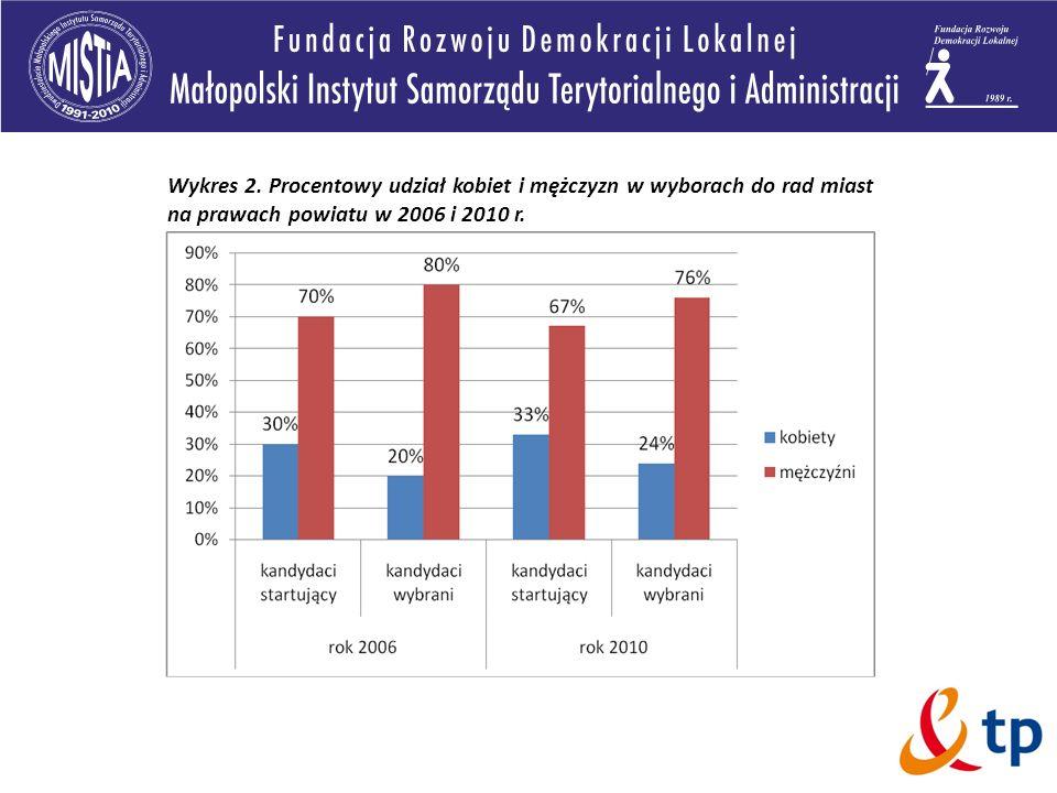 Wykres 2. Procentowy udział kobiet i mężczyzn w wyborach do rad miast na prawach powiatu w 2006 i 2010 r.